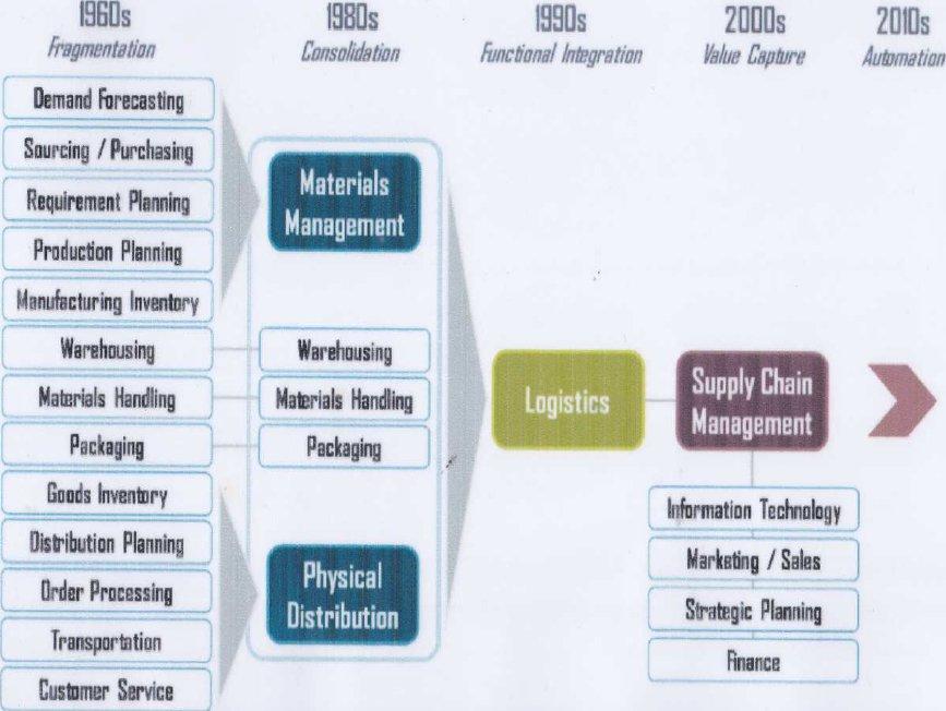 Sejauh Mana Pembelajaran Supply Chain Management Di Indonesia